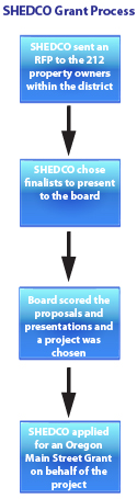 St. Helens grant process.jpg